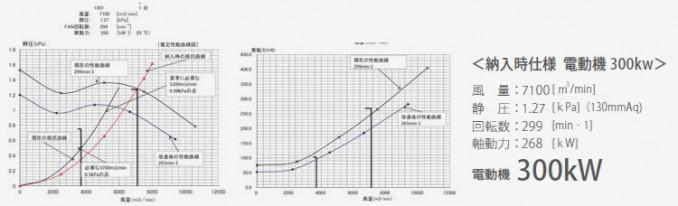 省エネ対策のポイント2 ビフォアーグラフ