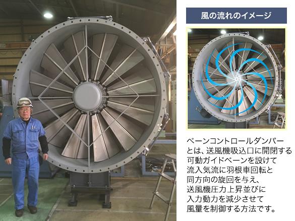 ベーンコントロールダンパーとは、 送風機吸込口に開閉する 可動ガイドベーンを設けて 流入気流に羽根車回転と 同方向の旋回を与え、 送風機圧力上昇並びに 入力動力を減少させて 風量を制御する方法です。
