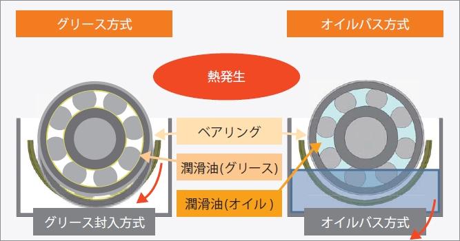 グリース方式とオイルバス方式の図