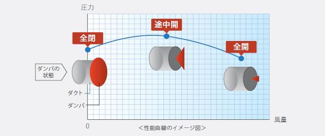 性能曲線のイメージ図