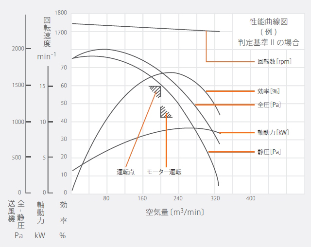 性能曲線の見方 グラフ
