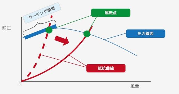 サージング領域 グラフ