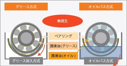 メンテナンスフリーのイメージ