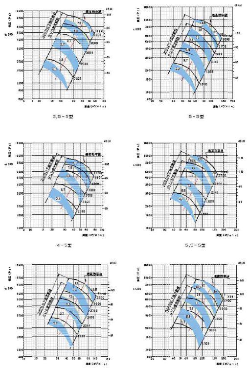 標準ターボブロアファン5型シリーズ 風圧と風量選定図