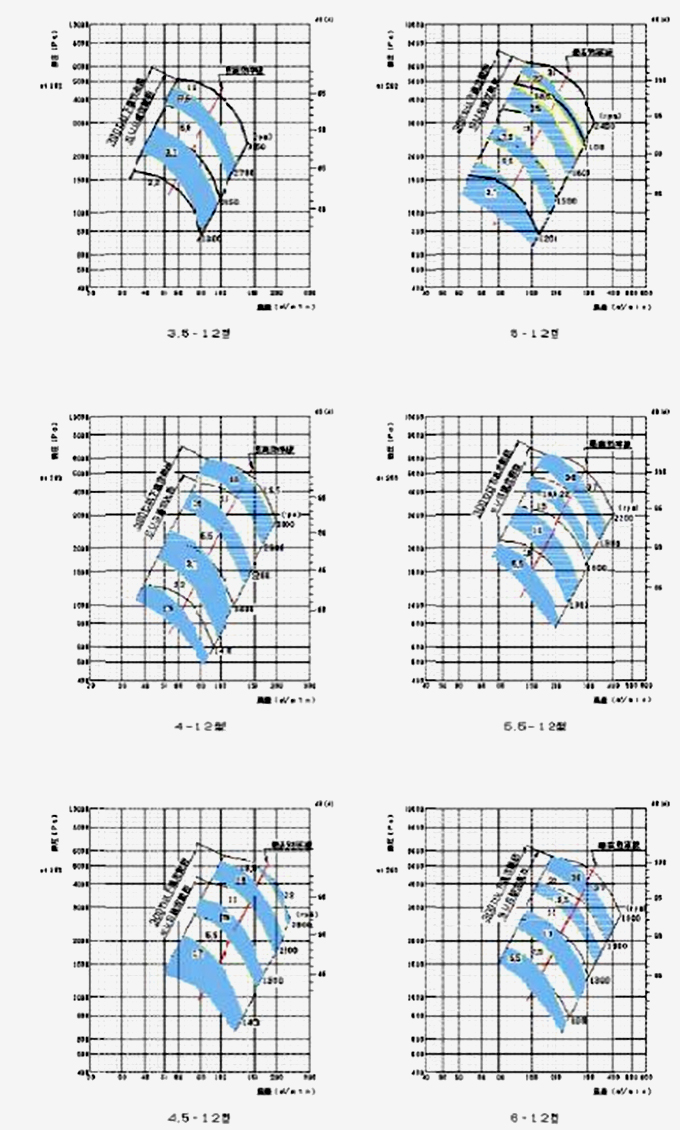 標準ターボブロアファン12型シリーズ 風圧と風量選定図
