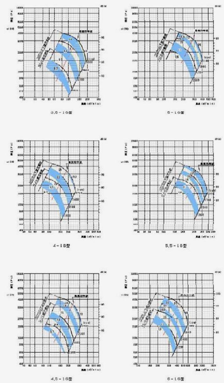標準ターボブロアファン16型シリーズ 風圧と風量選定図