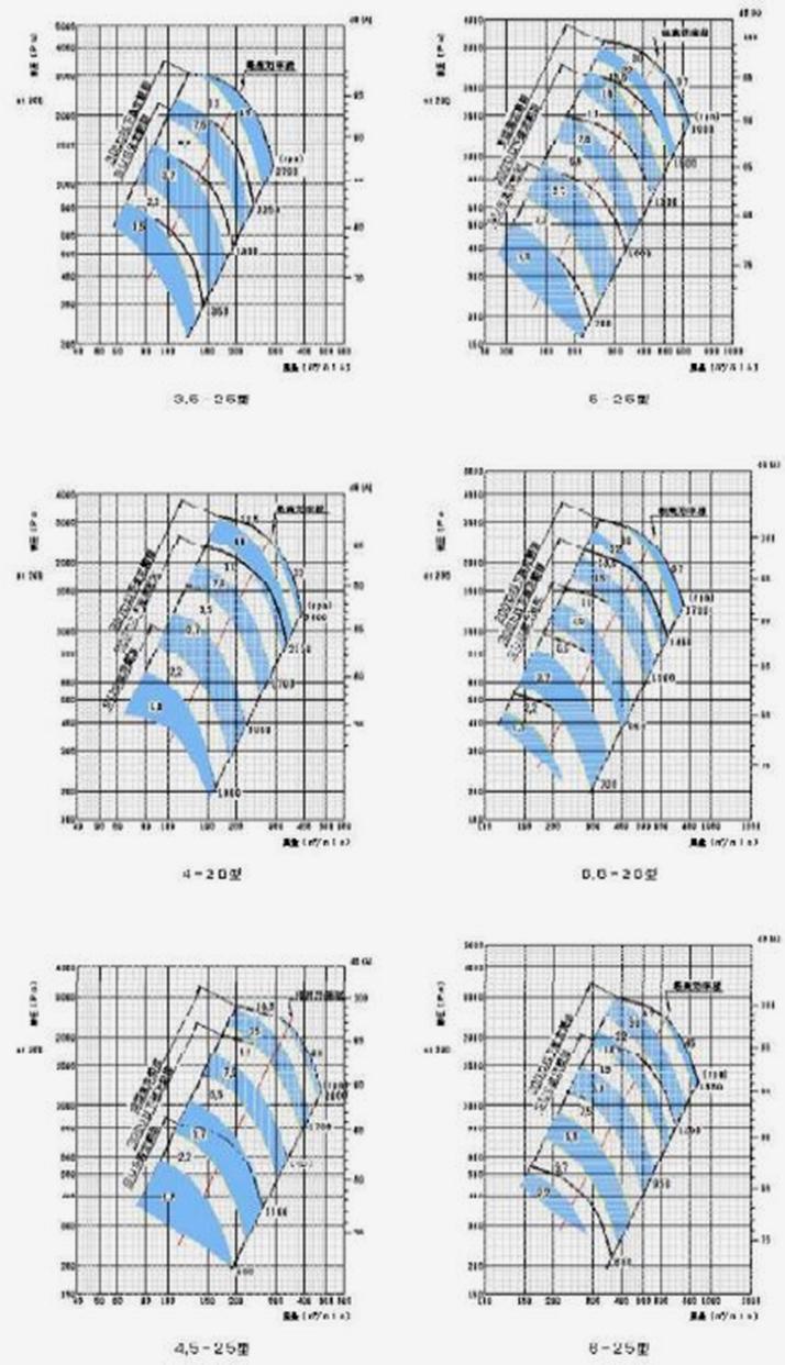 標準ターボブロアファン25型シリーズ 風圧と風量選定図